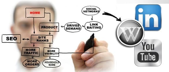 Internet Marketing Importance